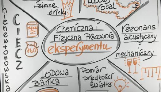 Obrazek newsa CHEMICZNO-FIZYCZNA PRACOWNIA EKSPERYMENTU